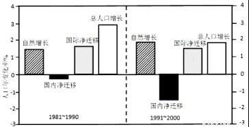 某岛国人口约500万_依据图文资料及所学知识,完成下列各题 20分 某岛国人口约