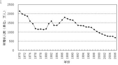 阅读人口统计图表.完成下列要求 1 A国人口自然增长率约为 . 2 A国人