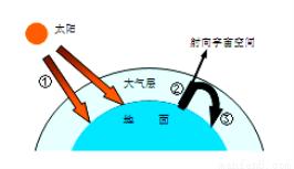 """下面是""""温室的高中大气示意图"""",完成:(8分)效应华兴商丘图片"""