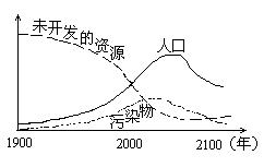 人口与资源环境的关系_资源与环境图片