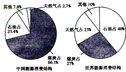 题型:选择题 读中国能源消费结构图和世界能源消费结构图(2002年),我