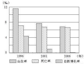 人口统计图_大足区人口统计图