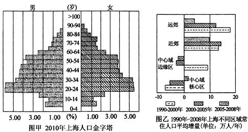 2019年上海的人口和经济总量_上海夜景