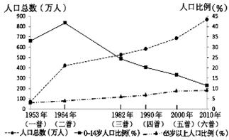 平面构成_1982年人口构成