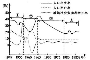 我国人口模型_中国人口增长 模型 www.syue.com