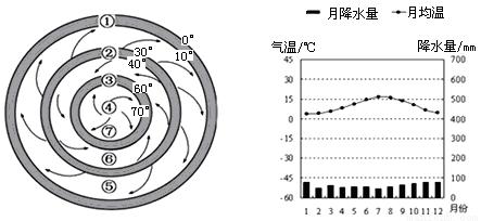 材料一:气压带,风带分布示意图. 材料二:某地气候资料图.