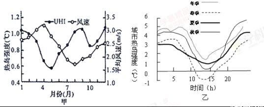 下图为北京城市热岛效应强度的季节和日变化示意图,读图完成下列问题.