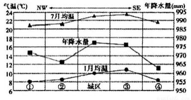 阅读图文资料.完成下列要求.1937年.日本侵华战