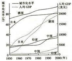 人均gdp阶段_中国人均gdp地图