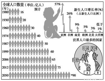 中国人口增长趋势图_印度人口增长趋势图