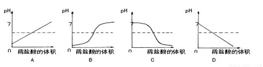 向盛有10ml稀盐酸_向盛有10ml氢氧化钠溶液的烧杯中逐滴滴加稀盐酸,下列图像能体现溶液