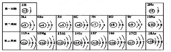 【答案】分析:(1)根据元素的定义分析. (2)根据原子结构示意图最外层电子数分析. (3)根据同一周期原子结构示意图特点分析. (4)根据粒子结构示意图结构特点分析. 解答:解:(1)元素周期表的一部分,是科学家 门捷列夫发现并编制的.元素是具有相同核电荷数即质子数的一类原子的总称,故决定元素种类的是 质子数(或核电荷数). (2)由原子结构示意图可以看出,在化学反应中,第一纵行的元素原子最外层有一个电子,比较容易 失电子;第六、七纵行的元素原子最外层电子数多于4个,比较容易 得电子,可见元素的化学性质