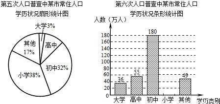 计算第五次人口_根据第五次 第六次全国人口普查结果显示 某市常住人口总数