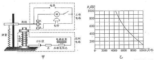 =100欧,压敏电阻r2的阻值随压力f大小变化如图乙所示,电梯底架自重和