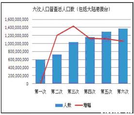 内蒙古人口统计_国家人口统计数据