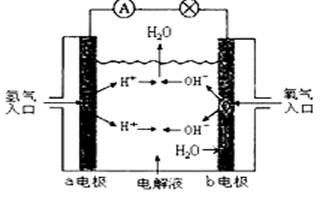 下图为氢氧燃料电池原理示意图.按照此图的提示.下列叙述不正确的是 a. a电极是负极 b. b电极的电极反应为 c. 氢氧燃料电池是一种具有应用前景的绿色电源 d