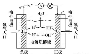 如图所示.可形成氢氧燃料电池.通常氢氧燃料电池有酸式 当电解质溶液为时 和碱式 两种.试回答下列问题 1 酸式电池的电极反应 负极 .正极