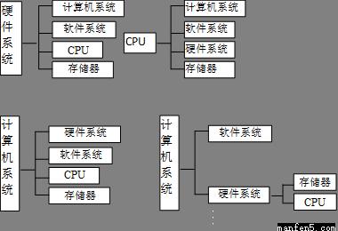 硬件系统,软件系统,cpu,存储器的知识结构图为 [  ] 科目:高中数学