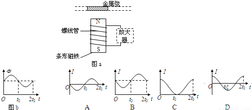 吉他的拾音器的原理图,在金属弦的下方置有一个连接到放大器的螺线管.