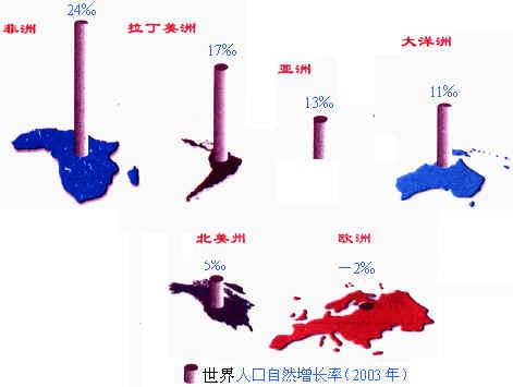 亚洲人口增长率_7月31日 润丰新闻简报 哪吒票房超越大圣归来 成国产动画冠军