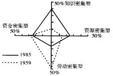 1900年各国人口_1972年出版的一书.报道了某些科学工作者用计算机模拟研究 人类