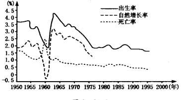 读 我国人口出生率.死亡率.自然增长率变化图 .回答有关问题. 1 20世纪