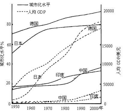 人均gdp对城市发展意义_八一八 申万报告深度基本接近于百度百科,但忽略了一点就是他所描述的90后 00后,大多指的是中国一二