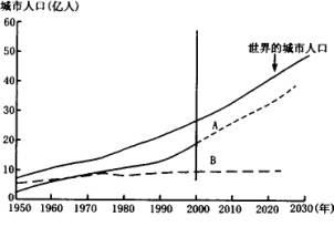 人口问题图片_人口增长带来的问题
