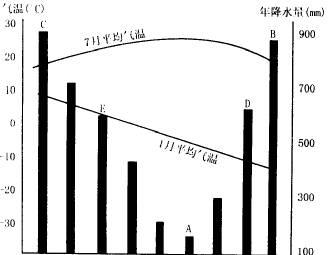 计算流域干燥指数即蒸发技能跨越降水量