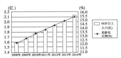 我国人口老龄化_2008年我国人口数