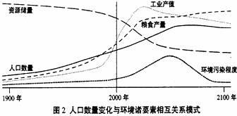 人口变化的基本要素_社区人口要素特点图片