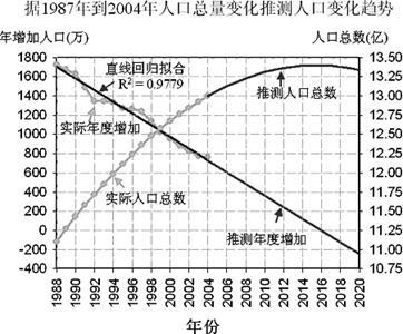 中国人口未来趋势_中国人口未来的变化趋势是怎么样的