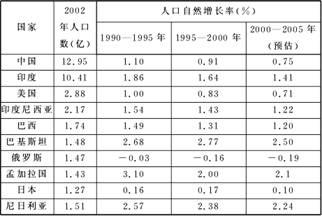 世界上哪个国家人口数最多_广州市哪个区人口最多