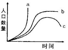 人口增长的后果_人口增长模式图