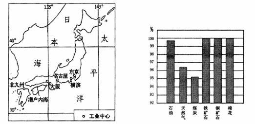 日本人口城市主要集中分布在_日本人口分布地图图片