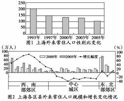 上海市长住人口分析_上海市人口密度分布图