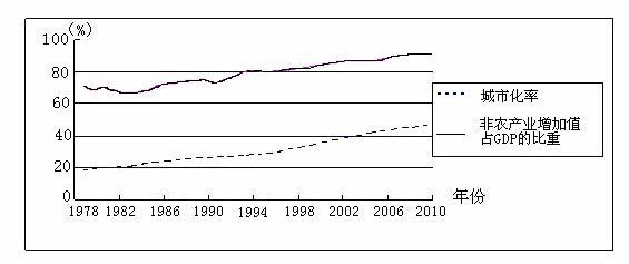 我国现在城市人口比重_美国现在有多少人口