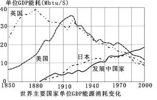 2021我国单位gdp能耗为日本的_2016年中国节能服务行业发展概况及市场现状分析