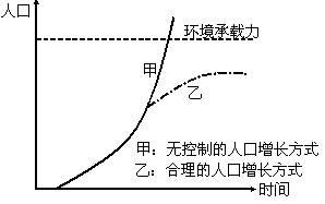 资源承载力与人口数量_人口与资源手抄报