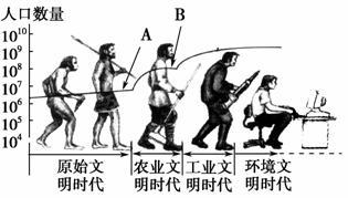 农耕文明时期人口快速增长的原因_农耕文明十二生肖插画