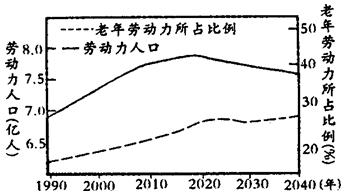 劳动力人口是指_学深圳,赶深圳 ,青岛和深圳差距究竟在哪
