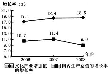 文化增长与经济总量增长图_中国gdp总量增长图