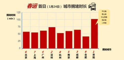 春运人口迁移_春运返城高峰将至,大数据分析北京人口流入来自哪里