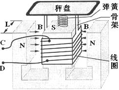 电子天秤的原理是什么_天秤守护神是什么