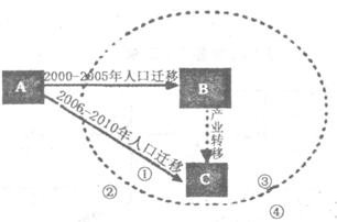 地理人口迁移答题模板_高中地理答题模板(3)