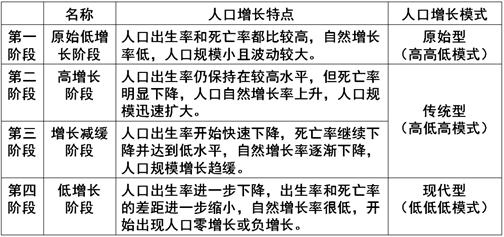 人口出生率上升对社会经济的影响_中国人口出生率曲线图
