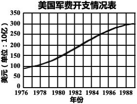 美国政府干预过后的美国经济总量排名