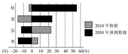 自然或经济规律对人口总量及分布_自然植被分布规律