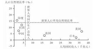 人口综合增长率_读下图回答下列问题. 下列关于二氧化碳排放叙述正确的是A