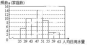我国人均占有水量_ic卡水表剩余水量图片